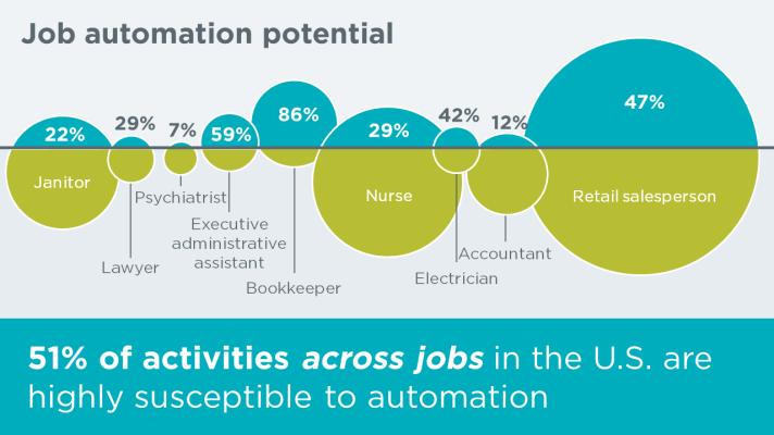 automation job